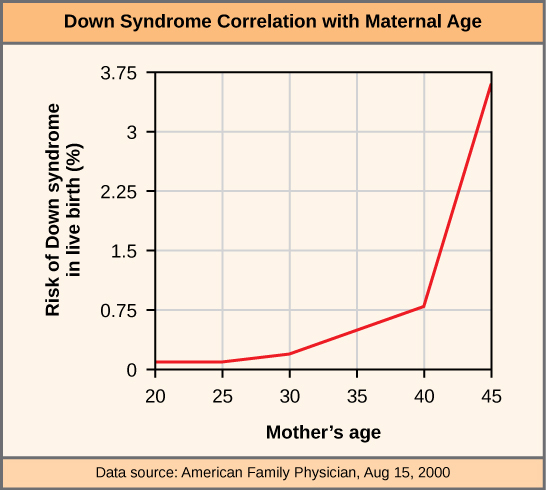 This graph shows the risk of Down's syndrome in the fetus by maternal age. Risk dramatically increases past a maternal age of 35