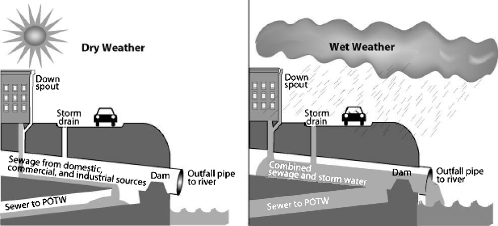 Illustration of a sewer system