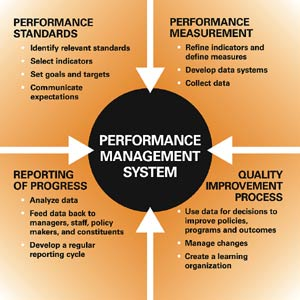 Graphic of a performance management system.