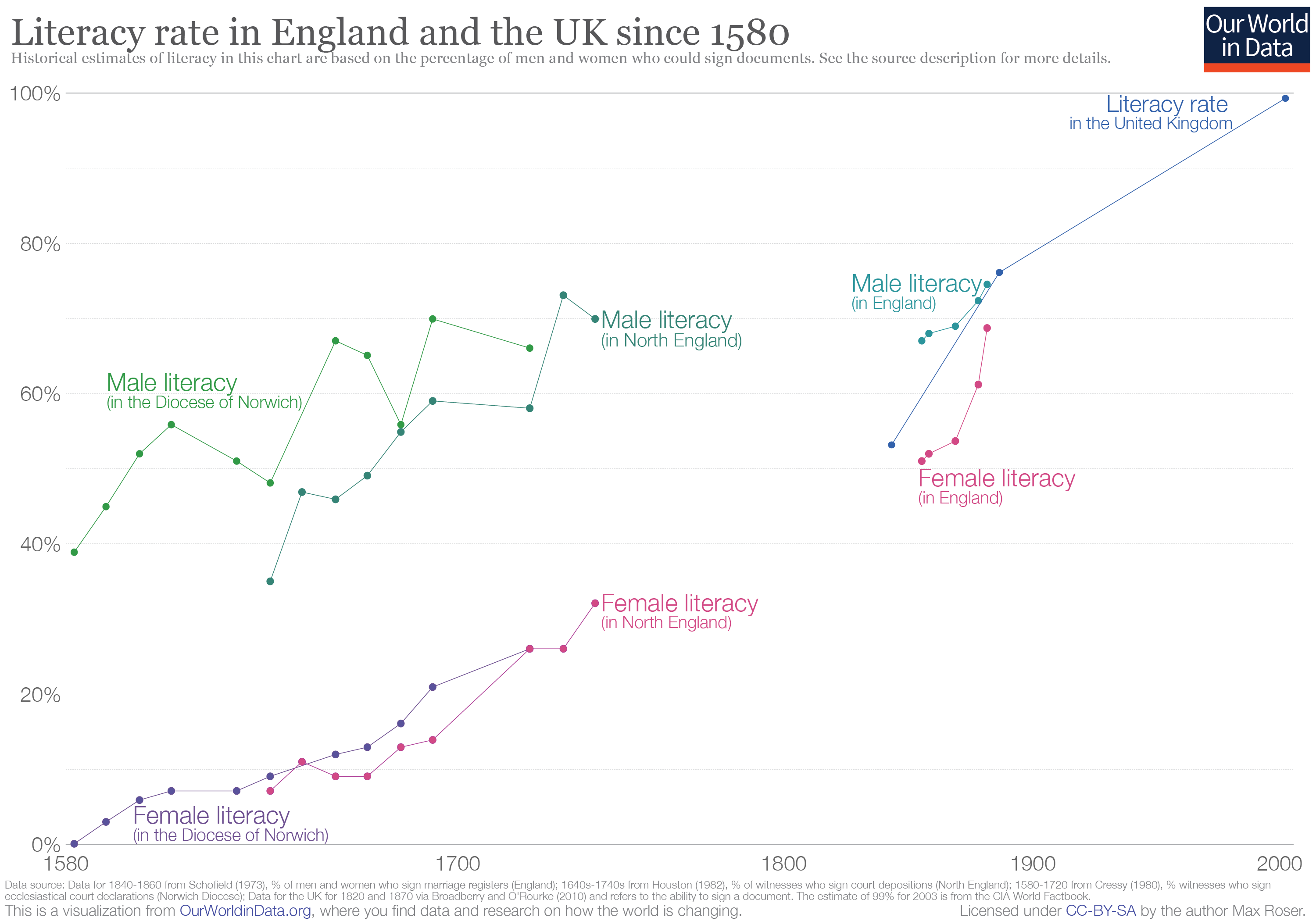Graph of literacy in England over time