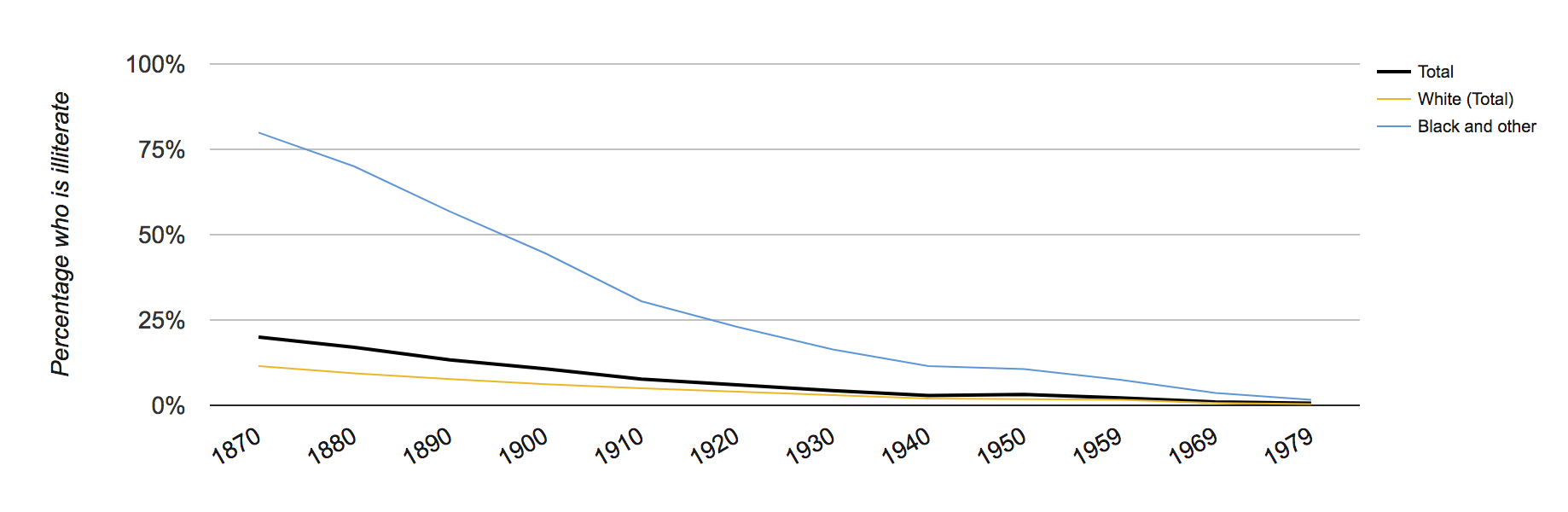 Graph of the percentage of people over 14 who are illiterate, by race