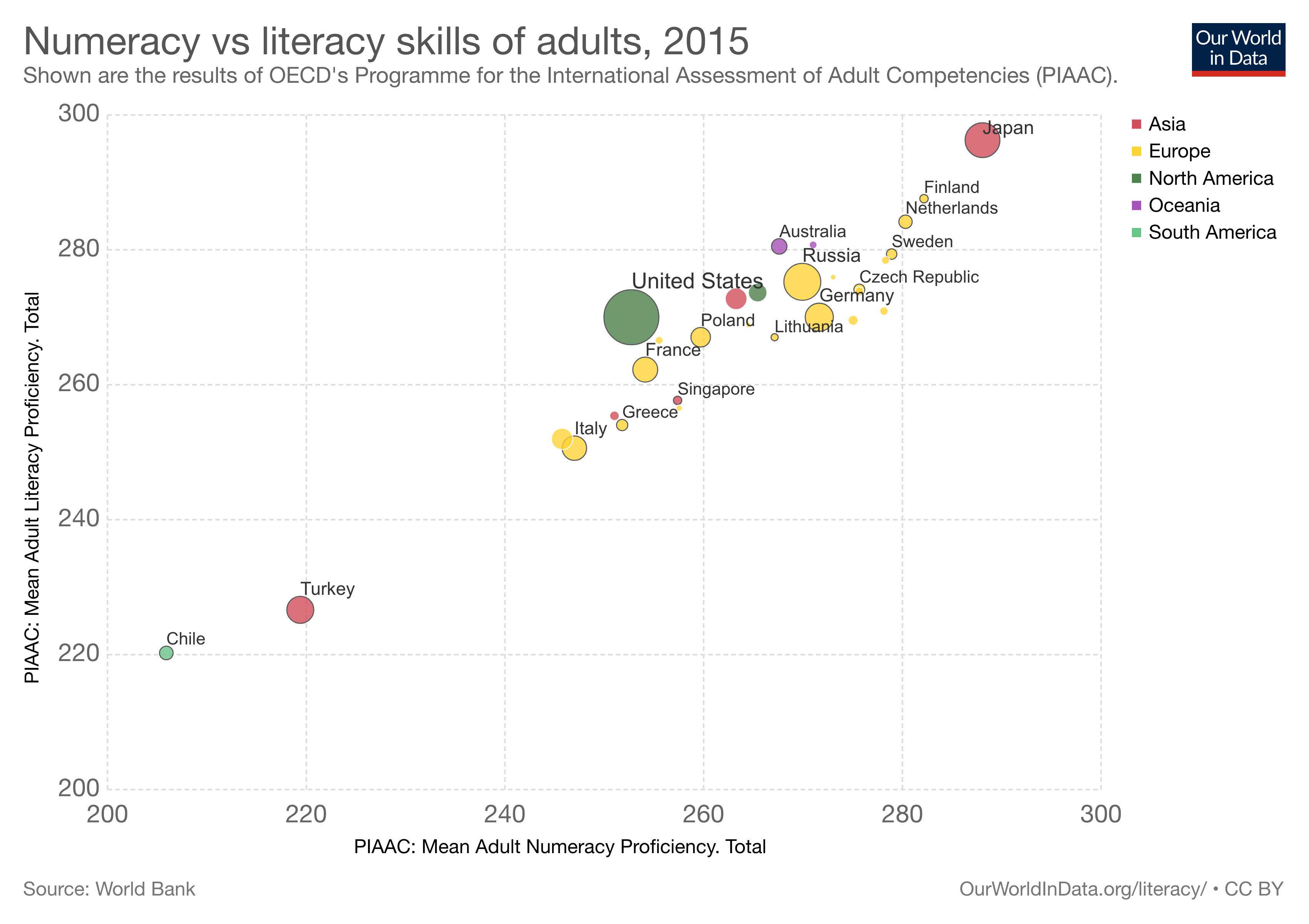 Graph of education rates across the world over time
