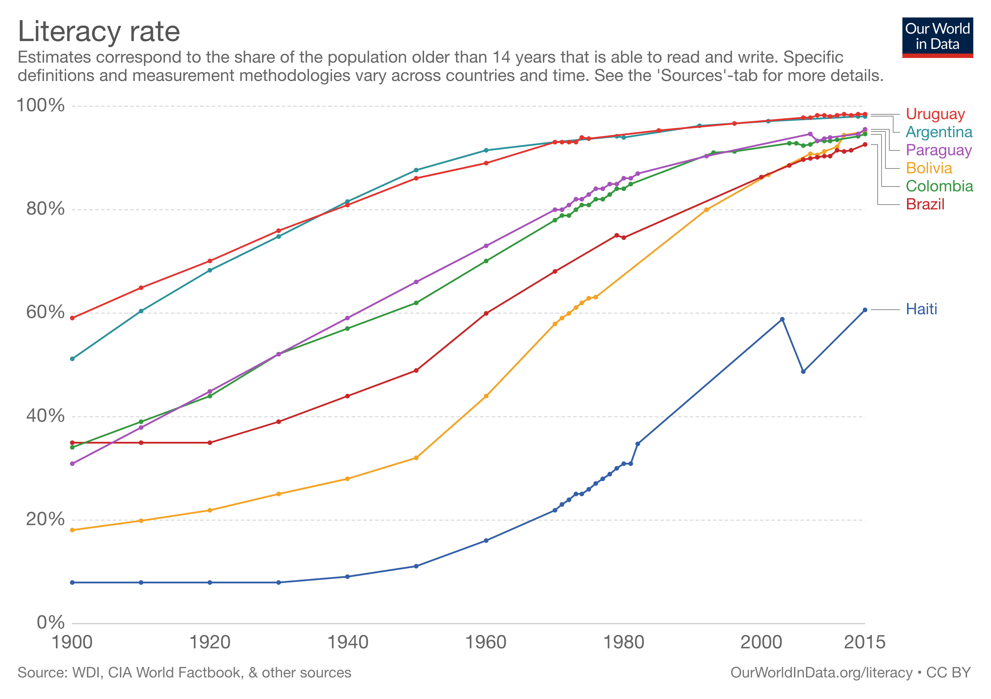 Graph of adult illiteracy rates in Latin America over time