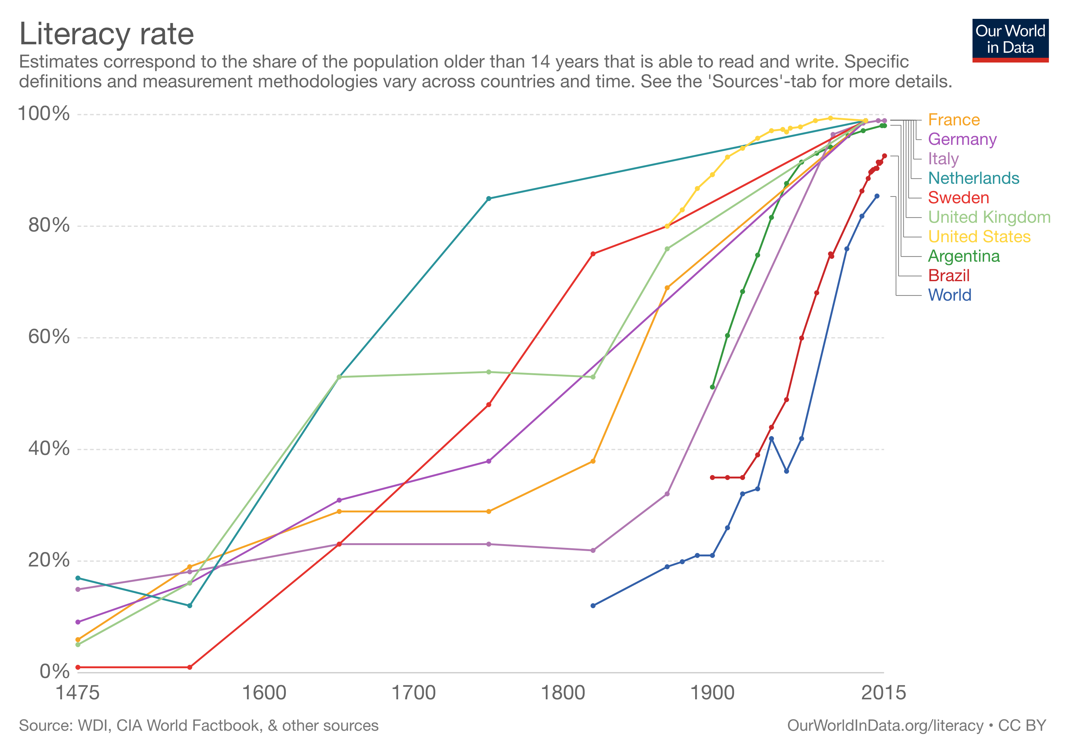 Graph of literacy rates around the world over time