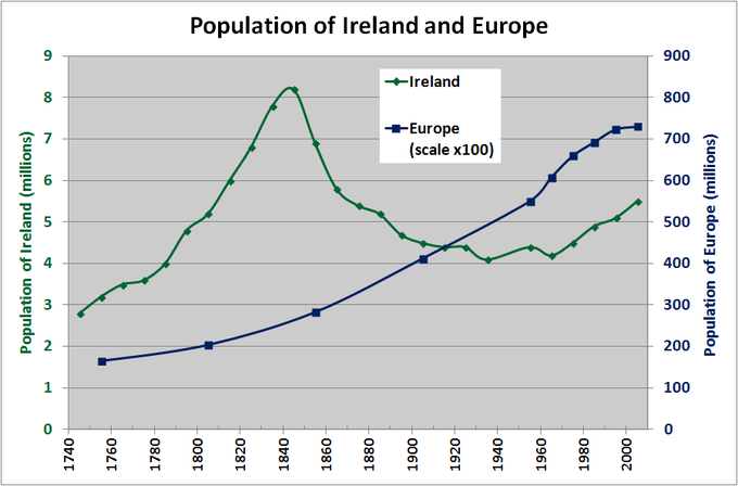 The graph shows the population of Europe versus the population of Ireland from 1740 to 2000. Over that time period, the population of Europe rose steadily from about 175 million to about 725 million. The population, of Ireland, on the other hand, rose from about 2.75 million in 1740 to about 8.25 million in 1840, but then dropped off dramatically, reaching a low of about 4 million in 1940. After 1940, the population started rising again, and was about 5.5 million in 2000